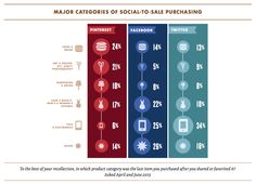 Social-to-sale