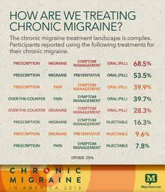 prednisone and migraine prevention