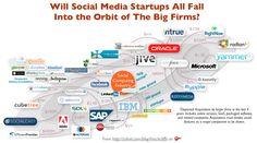 "Will social software startups ""collapse into the orbit"" of the big vendors? http://www.zdnet.com/blog/hinchcliffe/will-social-software-startups-collapse-into-the-orbit-of-the-big-vendors/2137"