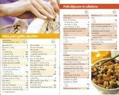 Liste des points Weight Watchers pain, biscottes et petit-déjeuner