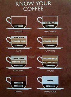 Know ur coffee