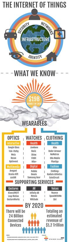 Megatrends-Living-Technology- Internet of Things-Everything will be conntected-Even clothes and other wearables wil be conntected to each other