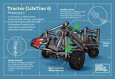 Tractor   Open Source Ecology LifeTrac is a low-cost, multipurpose open source tractor. It serves as a workhorse backbone for many of GVCS technologies. We are currently on the 7th prototype – see LifeTrac Genealogy. The highlight of our design is that it is a modular design that allows for a high degree of modification and flexibility – such as scalable frames, interchangeable power units, quick connect wheel drive, and plug-and-play hydraulic power that allows for a driver and remote.