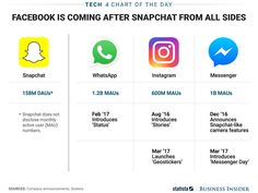 If you think Facebook's attempts to copy Snapchat are clumsy, you don't understand what's going on