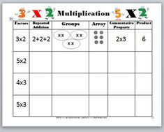 add and multiply  repeated addition   worksheets  printable  rd grade math worksheets multiplication activitiesmultiplication chart multiplication as repeated addition