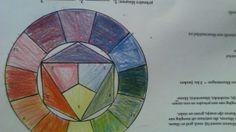 een kleuren cirkel met kleuren mengen