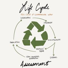 Life cycle assessments look at the environmental impact. #AREsketches