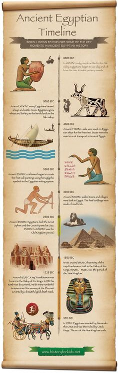 Ancient Egyptian Timeline For Kids