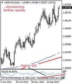 USDCAD: Outlook Remains Higher, Eyes The 1.0736/50 Levels.