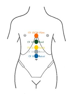tohaku ishi five element treatment abdominal presentation