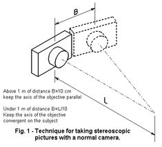 Stereoscopy diagrams