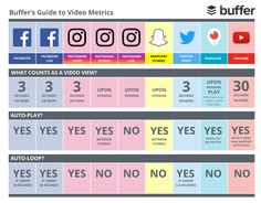 Every social network considers a video view differently. Here& a guide to social video views and all other important metrics, and where to find them. Social Media Report, Social Media Analytics, Social Media Video, Social Networks, Twitter App, Twitter Video, Snapchat Video, Instagram And Snapchat, Instagram Tips