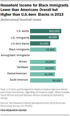 Household Income for Black Immigrants Lower than Americans Overall but Higher than U.S.-born Blacks in 2013 Median annual household income Source: Pew Research Center