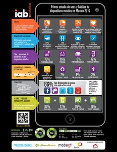 Infografía del Estudio de Usos y Hábitos de Dispositivos Móviles por IAB México.