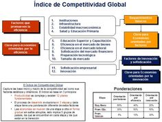 ¿Cómo se mide el Índice de Competitividad Global?