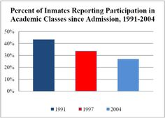 declining educational opportunities in the penal system