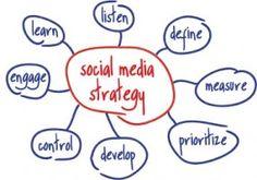 Un simple y útil mapa conceptual sobre Social Media Strategy #emprender #sm