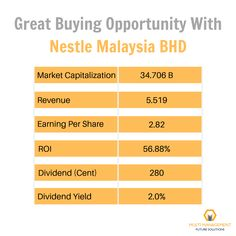 The highest #dividendstock NESTLE MALAYSIA BHD creates a great opportunity to start shopping now.  We reveal 4 more #stocks with high dividend per share, to get the list with fundamental all details, click on the image.