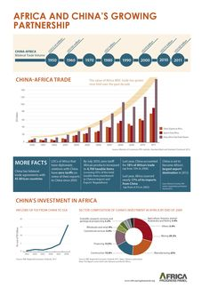 China Africa partnership