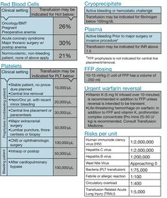 Blood Transfusion Guidelines | Blood Transfusion Guidelines UpdatedBWH Nurse - For and about the ...