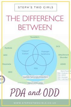 Examples of the difference between Pathological Demand Avoidance (PDA), an autism spectrum condition, and Oppositional Defiant Disorder (ODD) Autistic Disorder, Oppositional Defiant Disorder, Autism Spectrum Disorder, Oppositional Defiance, Odd Disorder, Disorders, Autism Help