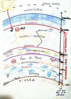 Capas De La Atmósfera Mapas Mentales Organizadores Gráficos Plantillas Presentaciones Power Point