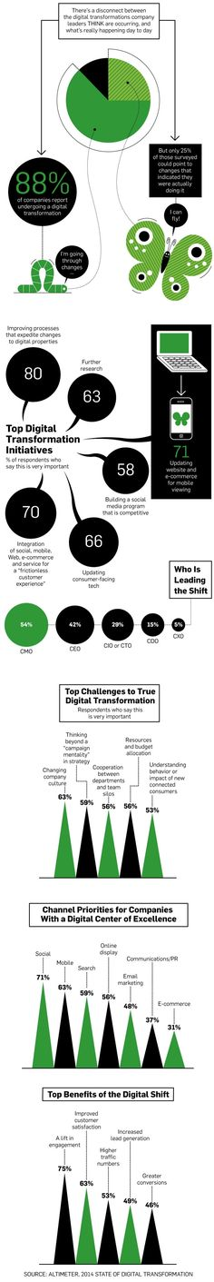 Is Your Company's Digital Transformation Really Happening?