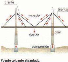 tipos de estructura Maquette Architecture, Bridge Structure, Graduation Project, Civil Engineering, Projects, Aesthetics, Engineering, Catwalks, Model