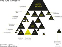 Who Runs the World? - Jack Hagley // Graphic Design // Infographics