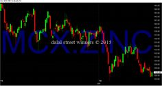 Dalal street winners blog: zinc support and resistance levels march 2015