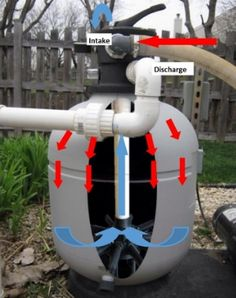 Trouble Free Pool- deep cleaning your sand filter