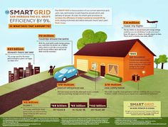 Smart Grid Consumer Collaborative INFOGRAPHIC: Why should an everyday homeowner care that the smart grid can increase the U.S. electric grid's efficiency by 9 percent? And what does that amount to in terms of energy and monetary savings? We created the following infographic to highlight visually those savings and what they actually mean to consumers.