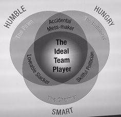 The Ideal Team Player - Patrick Lencioni Leadership Coaching, Leadership Quotes, Business Coaching, Personal Development Coach, Culture Quotes, Worlds Best Boss, Team Building Quotes, Work Goals, Smart Quotes