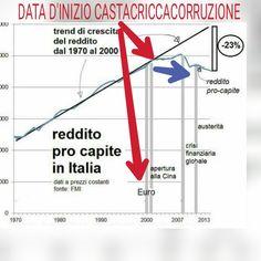 CALO PIL PROCAPITE ITALIA: DATA D'INIZIO DI CASTACRICCACORRUZIONE