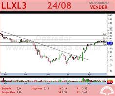 LLX LOG - LLXL3 - 24/08/2012 #LLXL3 #analises #bovespa