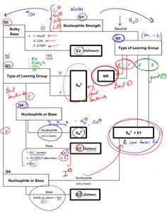 The Big Daddy Flowchart: Determining Mechanisms #382