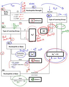 Organic reactions flow chart organic chemistry reactions flow the big daddy flowchart determining mechanisms clutch prep ccuart Image collections