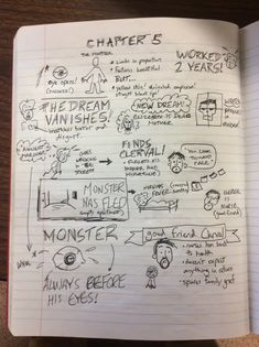 Using Sketchnotes With Novels and Plays - David Rickert Visual Literacy, Visual Learning, Scripture Doodle, Create A Comic, Cornell Notes, Important Quotes, Sketch Notes, Flipped Classroom, Teacher Education