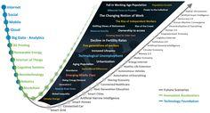 Cyberwar, De-Extinction, and Precision Agriculture Web Technology, Digital Technology, Disruptive Technology, Technology Design, Blockchain, Technological Unemployment, Technological Singularity, Precision Agriculture, Future Thinking