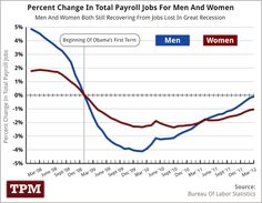Percent Change In Total Payroll Jobs For Men And Women