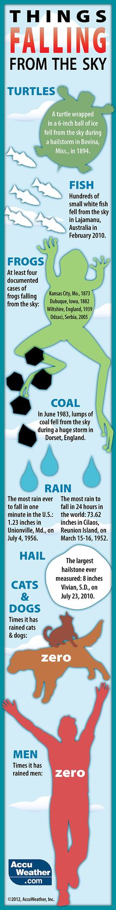 Interesting weather facts.