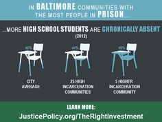Student absence rates are significantly higher in Baltimore's high-incarceration communities. It's time to tell our policymakers, incarceration is not the #RightInvestment. JusticePolicy.org/TheRightInvestment
