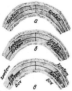 Sable - Три варианта раскроя воротника «шалевый» из двух шкурок: а — шкурки целиком; б— вразбивку хребтом к хребту; в — вразбивку хребтом к боку