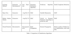 Comparison of Classification Algorithms - II