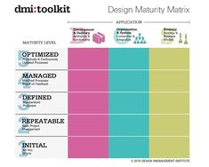 The Value of Design - Design Management Institute