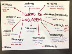 Portuguese Lessons, Learn Portuguese, Mental Map, Grammar Tips, Research Writing, Portuguese Language, Exams Tips, Study Organization, Teachers Corner