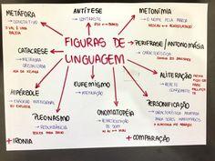 Mapa mental: figuras de linguagem