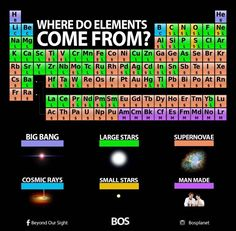 Displaying where elements come from.jpg