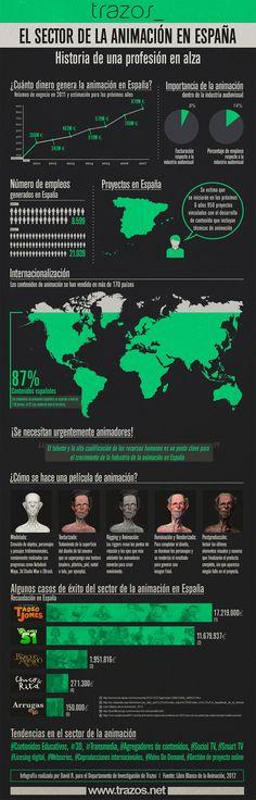 El estado de la animación en España #infografia