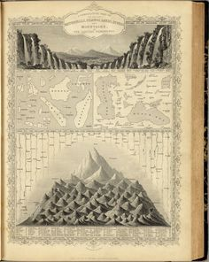 All sizes | A Comparative View Of The Principal Waterfalls, Islands, Lakes, Rivers and Mountains, In The Eastern Hemisphere (Martin + Tallis) 1851 | Flickr - Photo Sharing!
